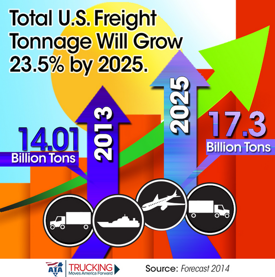 Total U.S. Freight Tonnage Will Grow