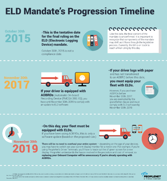 Electronic Llogging Device Progression Timeline