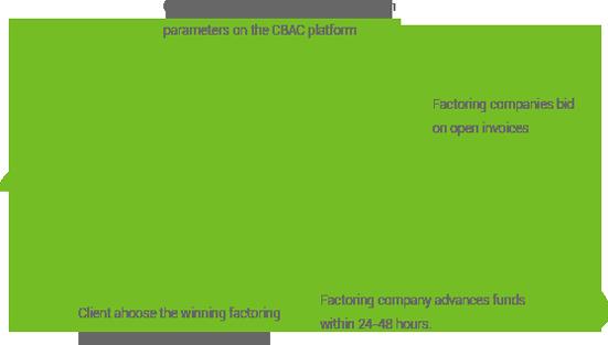 CBAC Platform