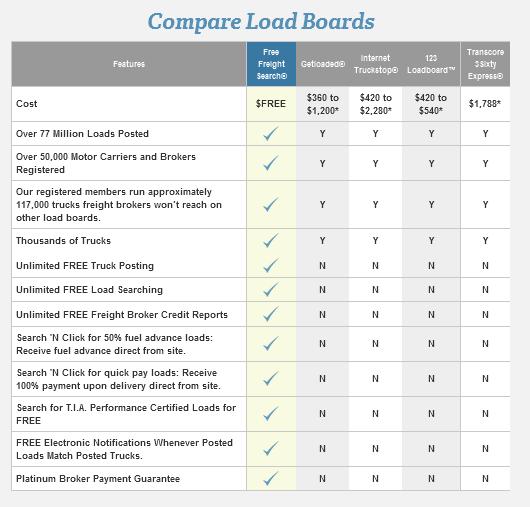 Load Boards Compare