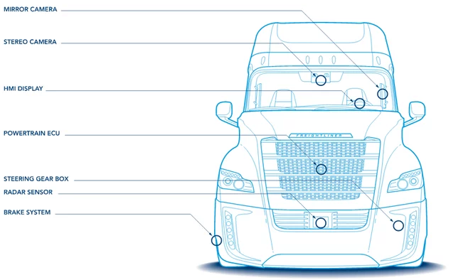Innovative Self Driving Trucks : Tehnology and Consequences