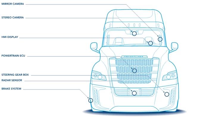 Autonomous Freightliner