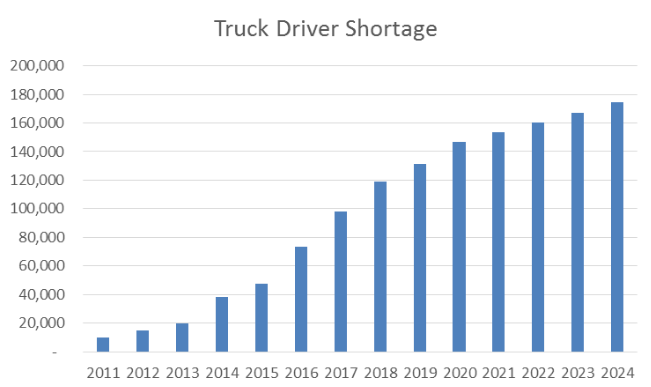 What s causing the driver shortage
