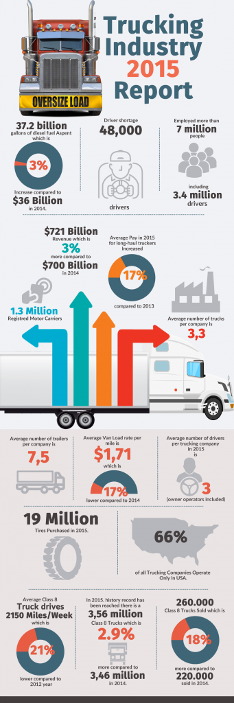 Trucking Industry 2015 Report