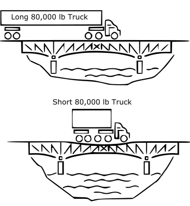 Bridge Formula