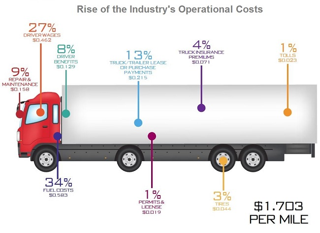 Reveal How Profitable The Trucking Business Really Is?