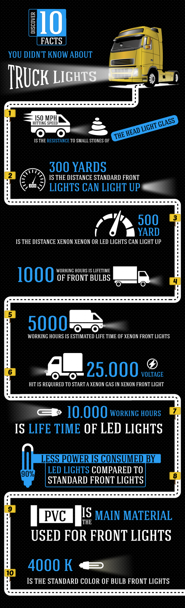 IG Learn 10 Interesting Facts About Truck Lights