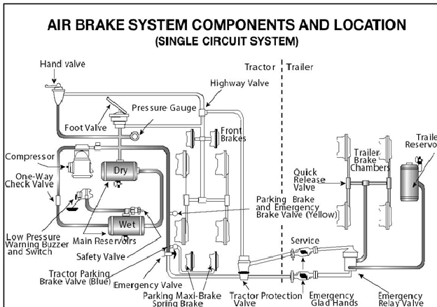 Learn All Secrets About CDL Air Brake Test