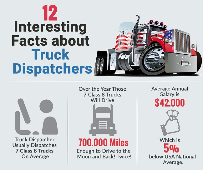 infographic 12 interesting facts about trucks dispatchers fueloyal. Black Bedroom Furniture Sets. Home Design Ideas