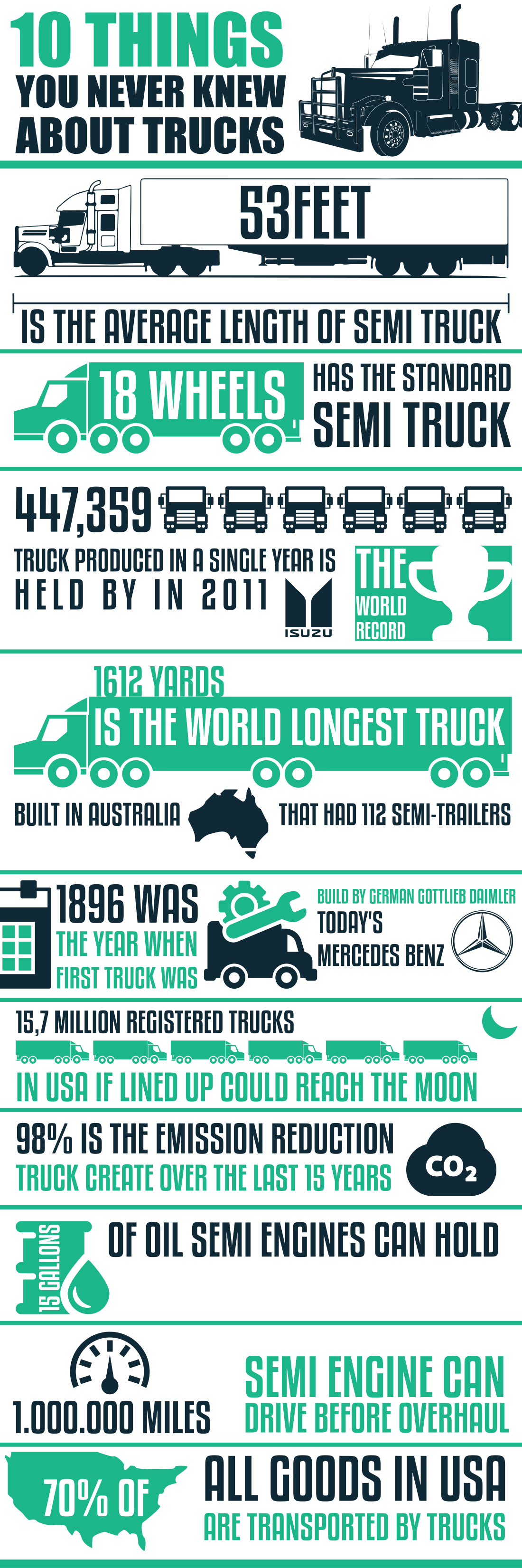 10 Things You Never Knew About Trucks