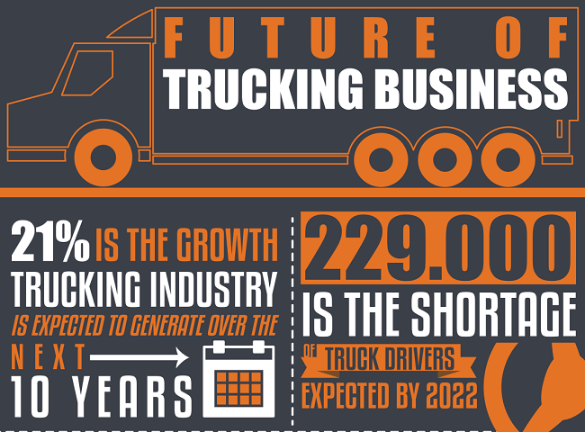 INFOGRAPHIC: Future Of Trucking Business Cover Image
