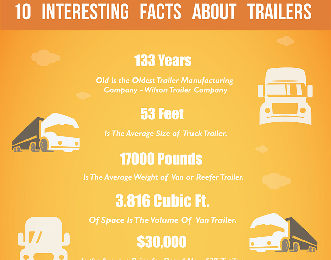 INFOGRAPHIC: 10 Interesting Facts About Trailers