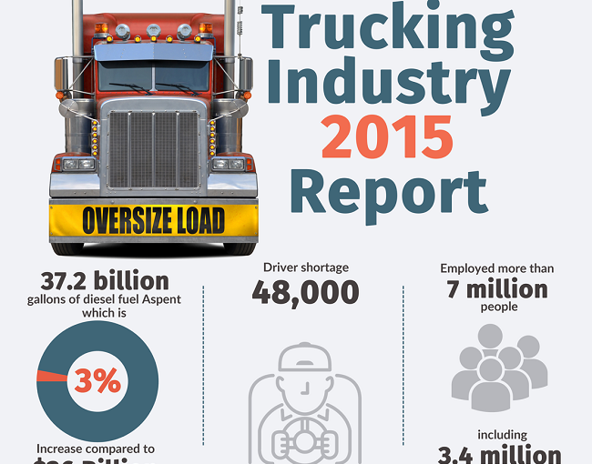 INFOGRAPHIC: Trucking Industry Report 2015