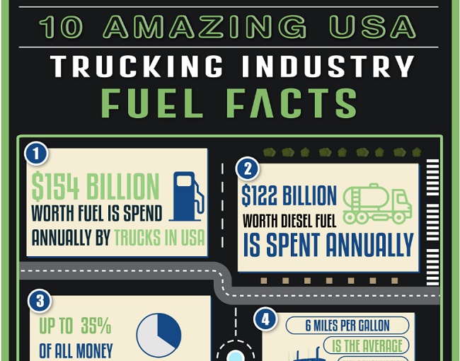 INFOGRAPHIC: 10 Amazing USA Trucking Industry Fuel Facts