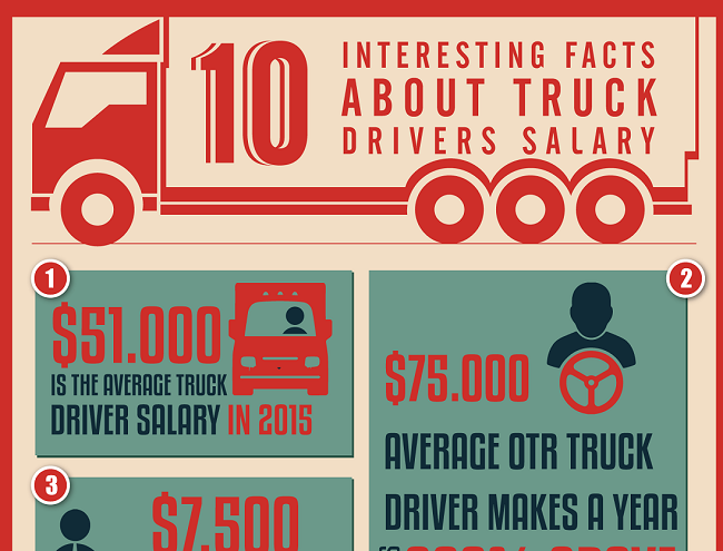 INFOGRAPHIC: 10 Interesting Facts About Truck Drivers Salary Cover Image