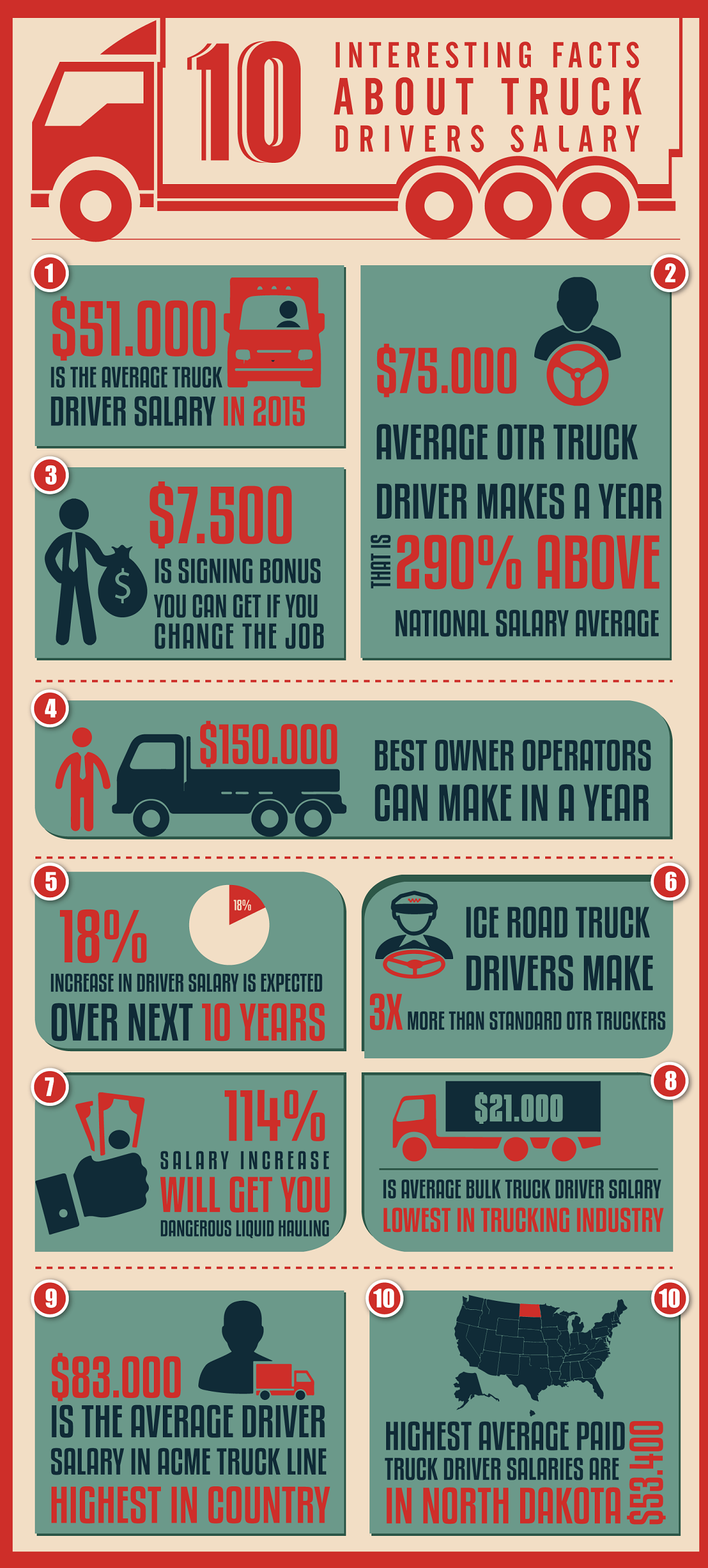 Truck Driver Salary >> Infographic 10 Interesting Facts About Truck Drivers Salary Fueloyal