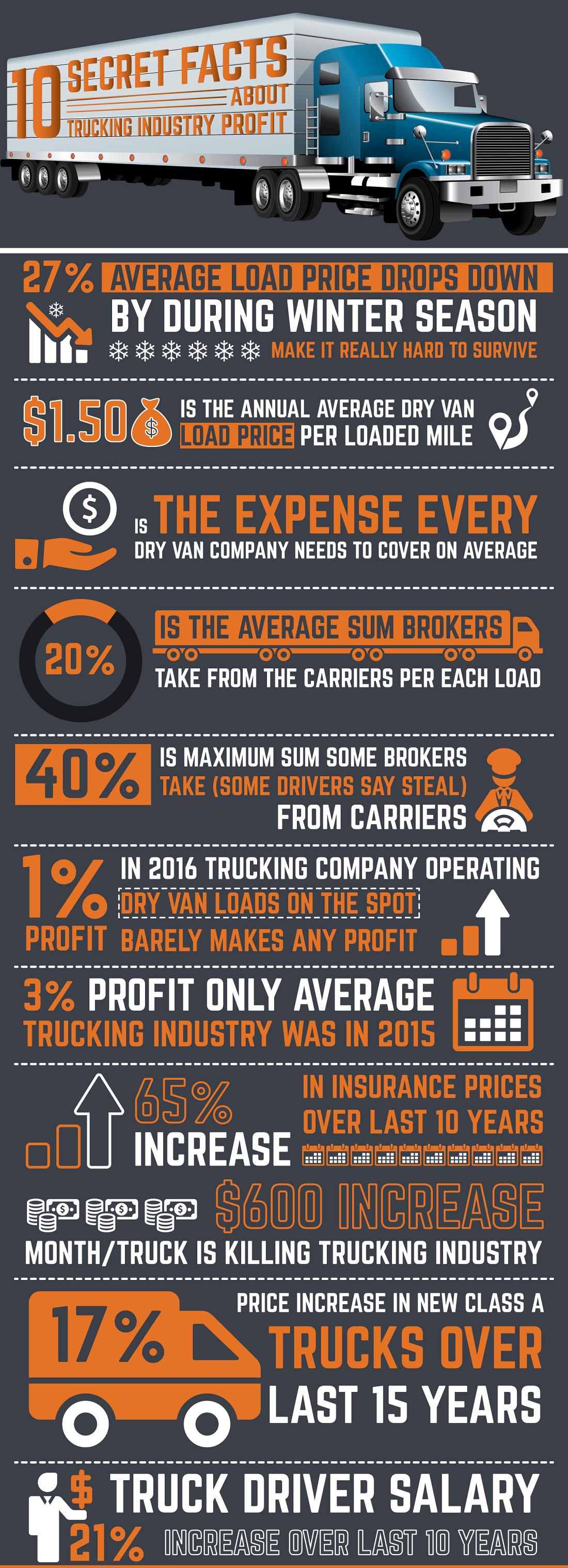 INFOGRAPHIC: 10 Secret Facts About Trucking Industry Profit