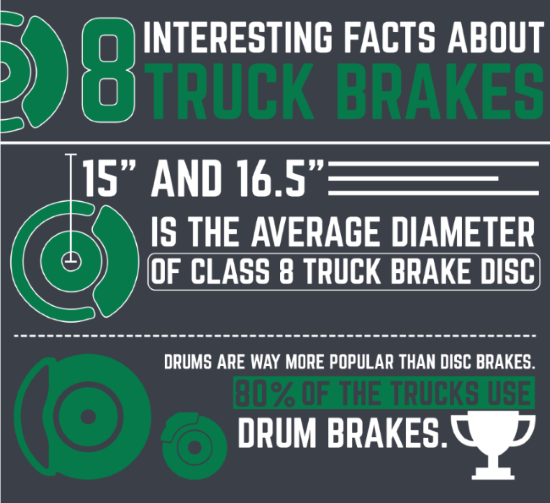 INFOGRAPHIC: 8 Interesting Facts About Truck Brakes