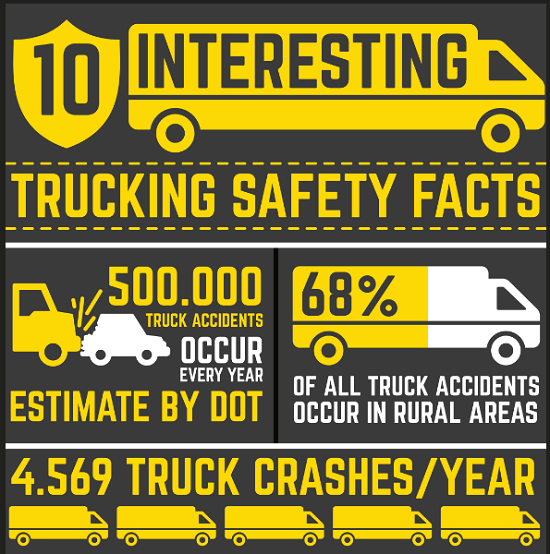 INFOGRAPHIC: 10 Interesting Trucking Safety Facts Cover Image