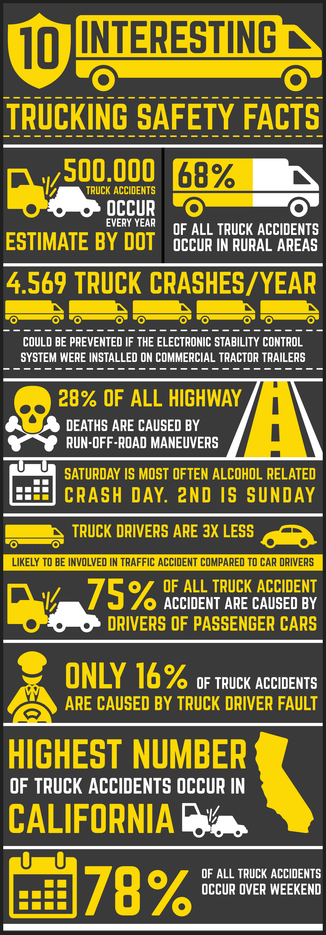 INFOGRAPHIC: 10 Interesting Trucking Safety Facts