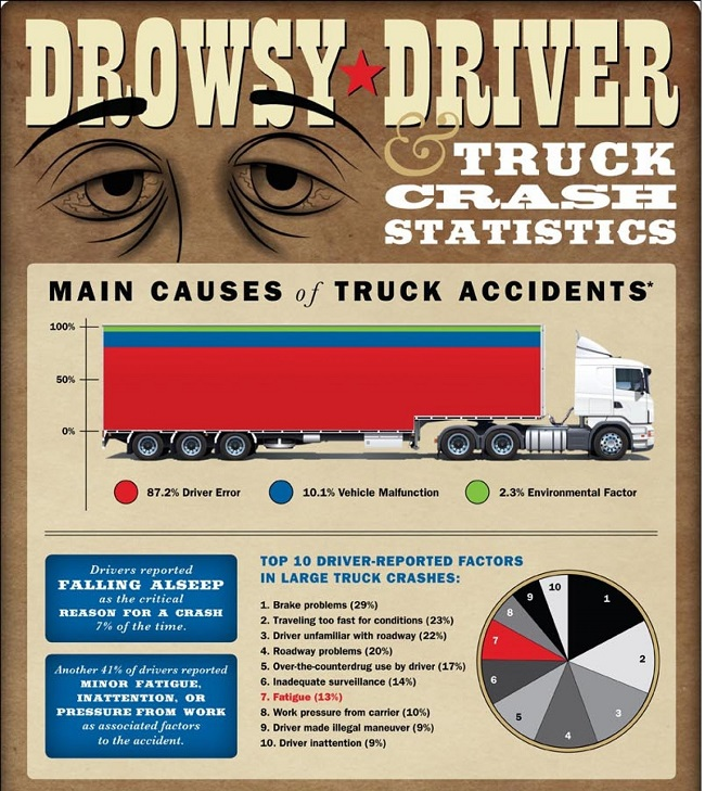 10 Exclusive Tips to Prevent Truck Accidents