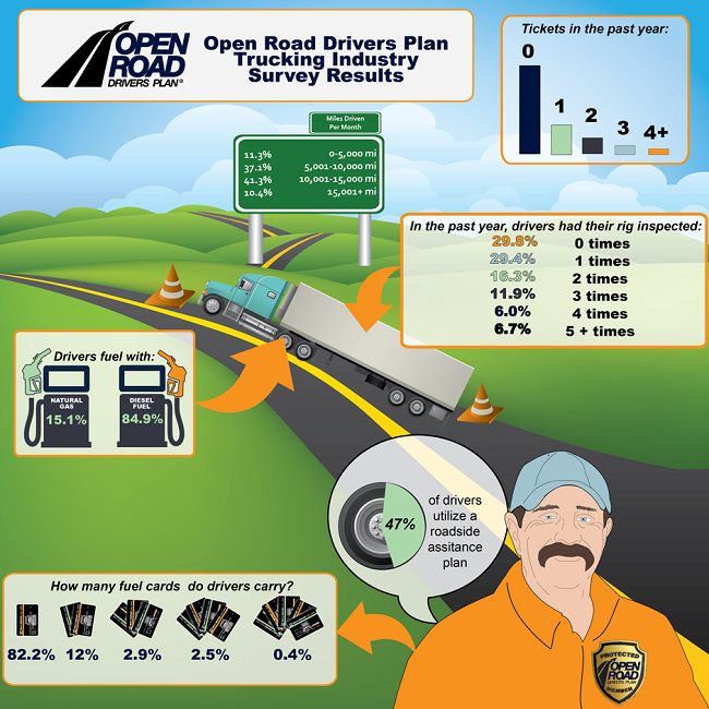Top 15 Best Trucking Industry Infographics