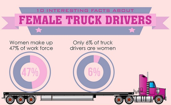 INFOGRAPHIC: 10 Interesting Facts About Female Truck Drivers