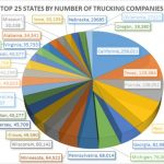 Top 25 States By Number of Trucking Companies