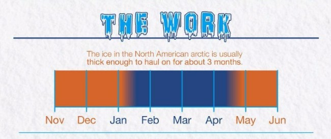 What Is The Average Ice Road Truckers Salary