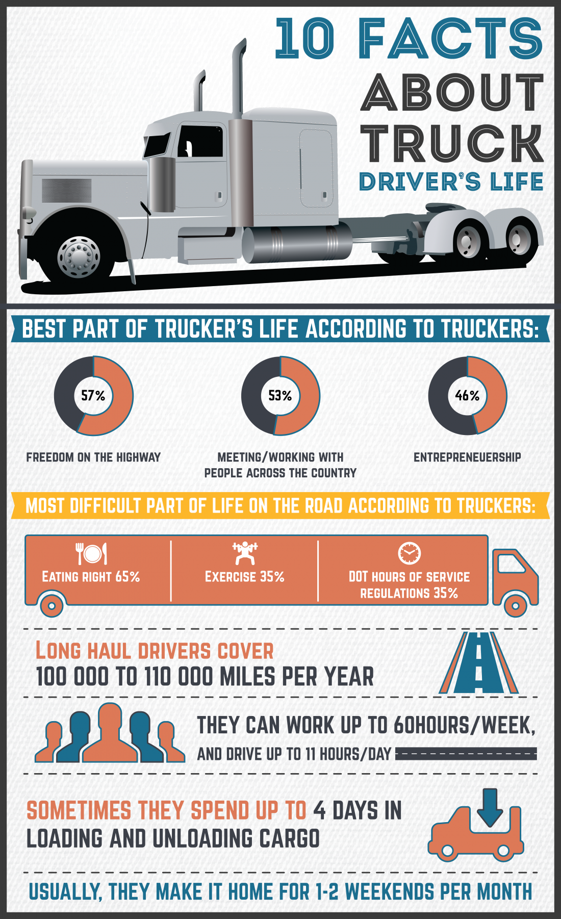INFOGRAPHIC: 10 Facts About Truck Drivers's Life