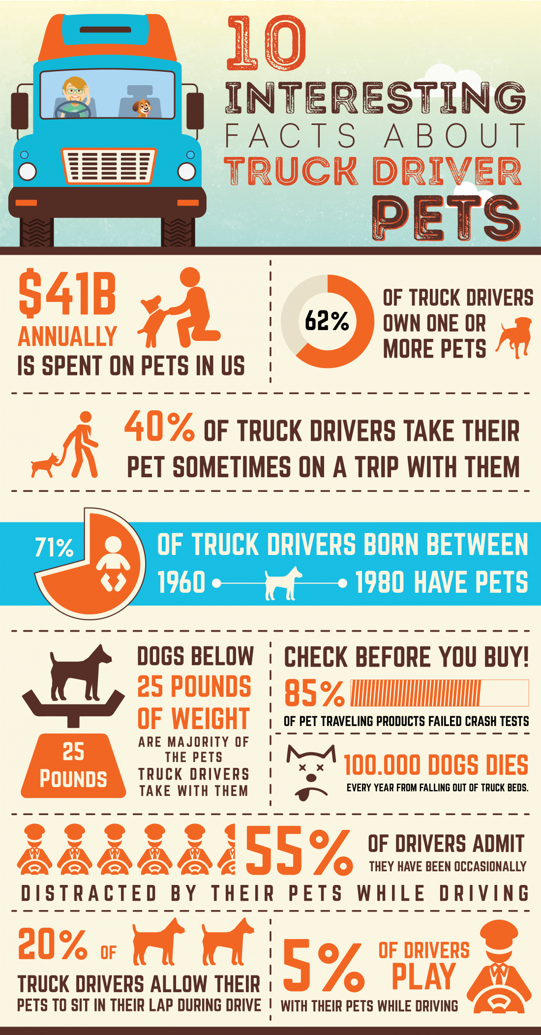 Infographic 10 interesting facts about truck driver pets for Interesting facts of usa