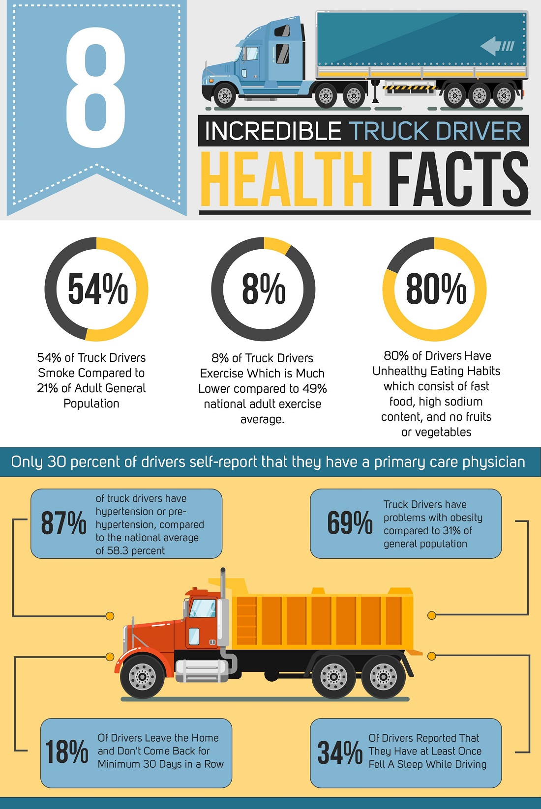 INFOGRAPHIC: 8 Incredible Truck Driver Health Facts