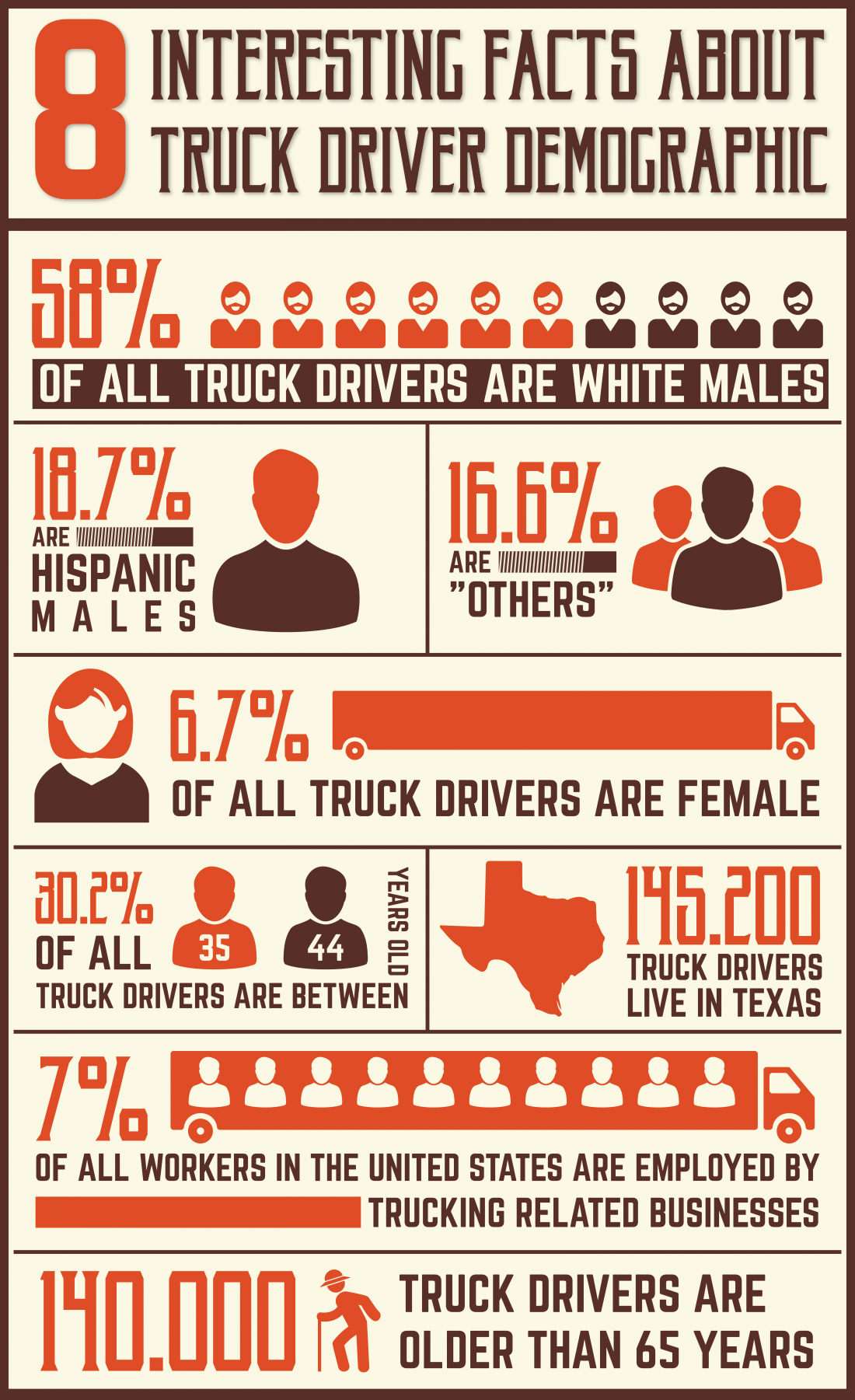 100% free truck drivers dating site in usa