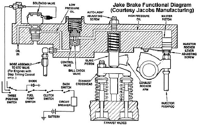 ultimate guide  learn all about jake brake