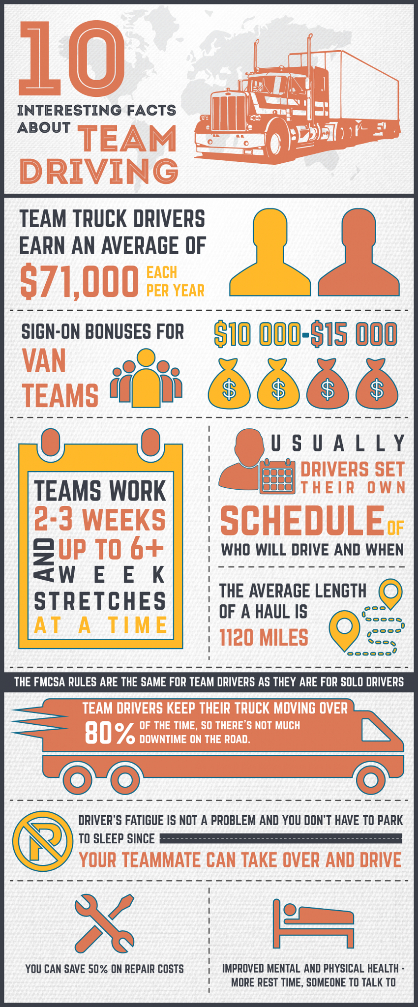 infographic-10-interesting-facts-about-team-driving