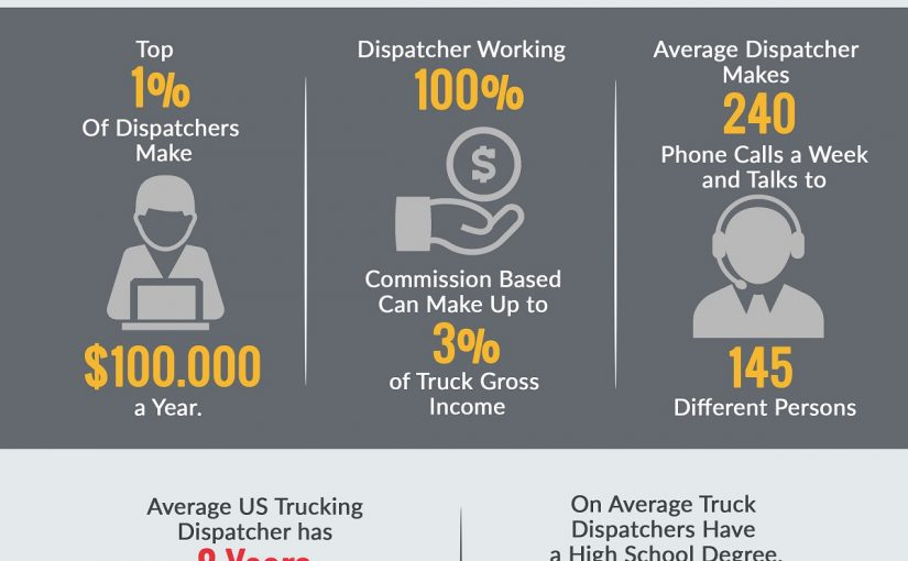 11 Things Best Truck Dispatchers Do Every Day