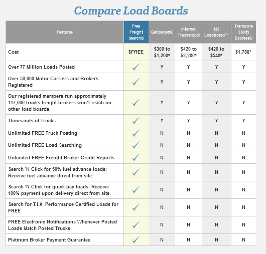 Free And Paid Online Load Boards: 8 Most Important Questions And Answers