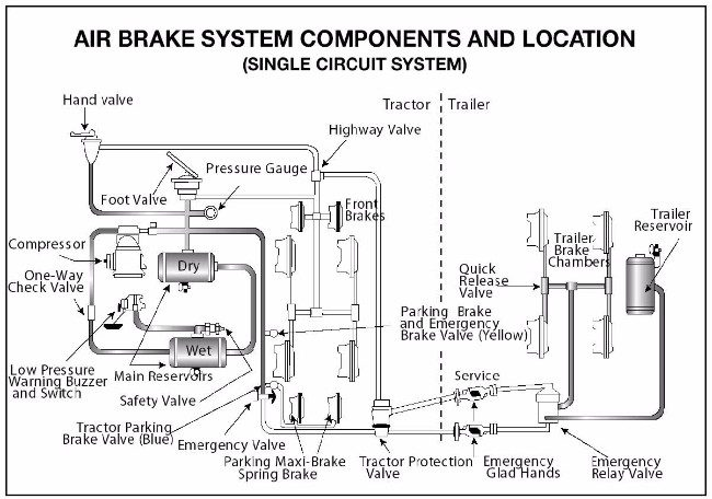 On A Commercial Vehicle Air Brake Diagram Trusted Wiring Diagram
