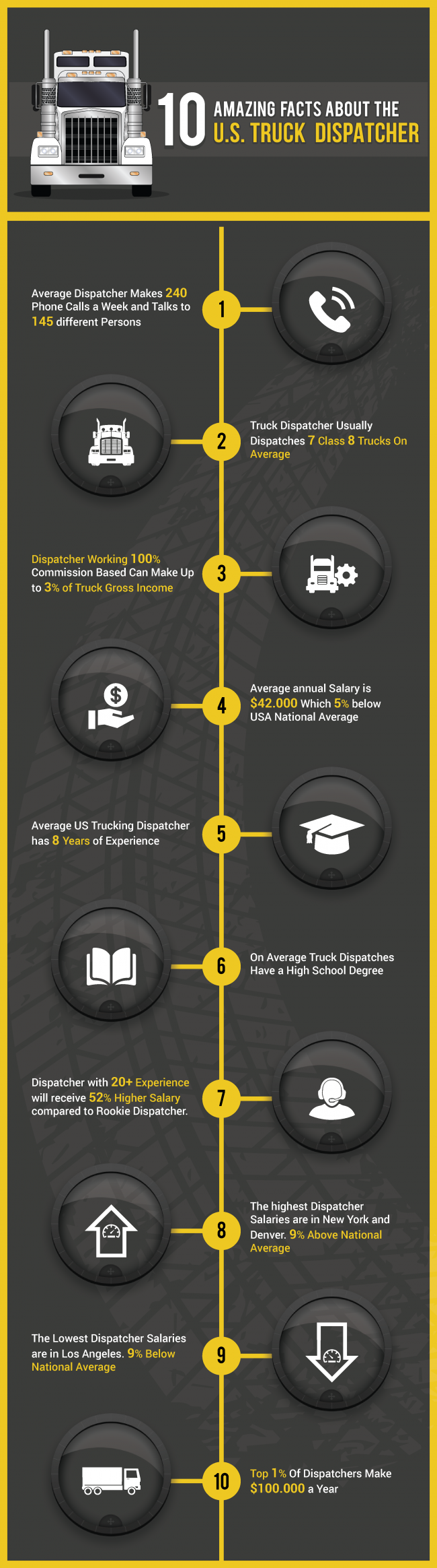 INFOGRAPHIC: 10 Amazing Facts About the U.S. Truck Dispatcher