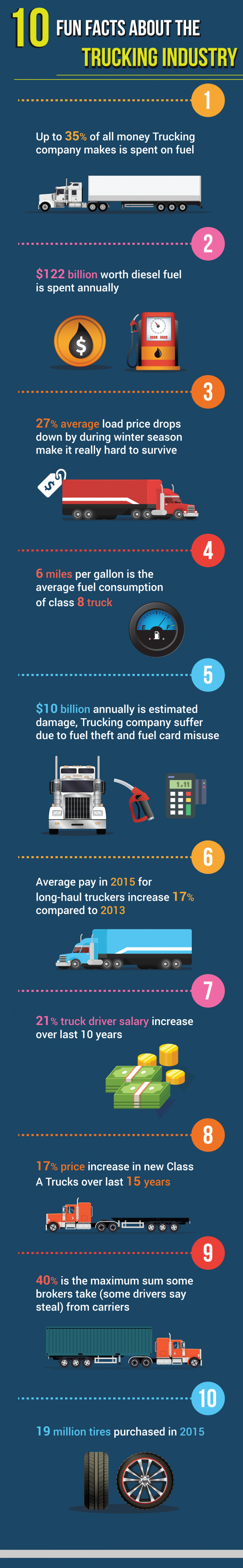 INFOGRAPHIC: 10 Fun Facts About the Trucking Industry