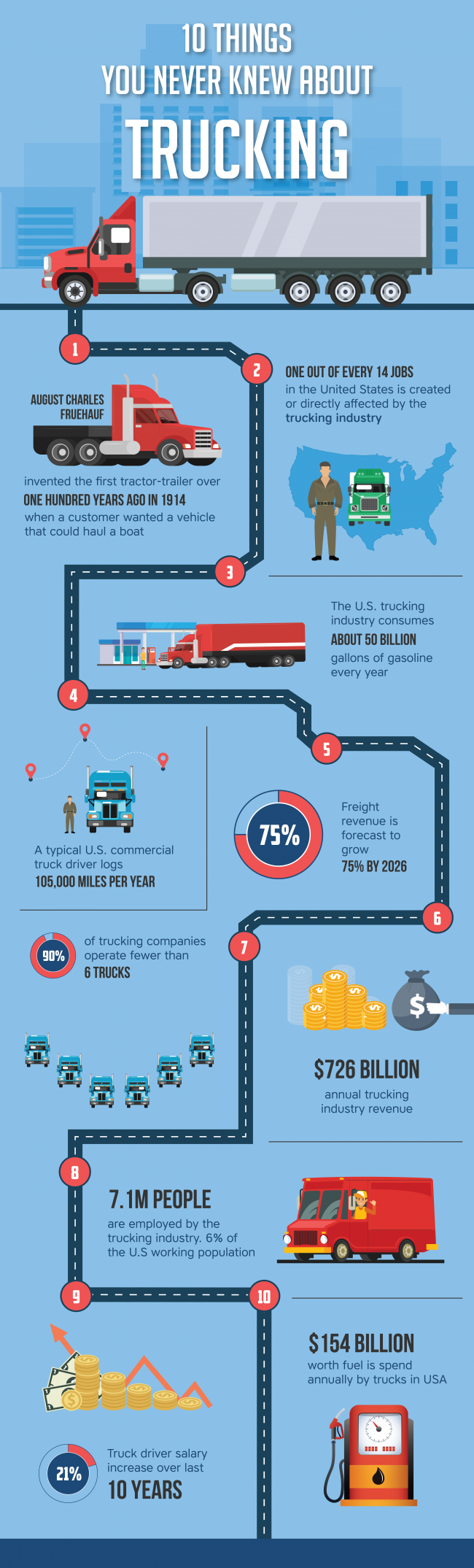 10 Things You Never Knew About Trucking