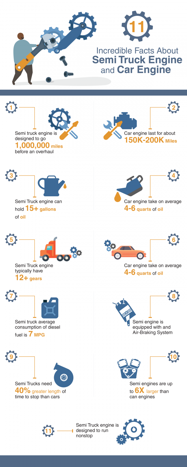 11 Incredible Facts About Semi Truck Engine and Car Engine