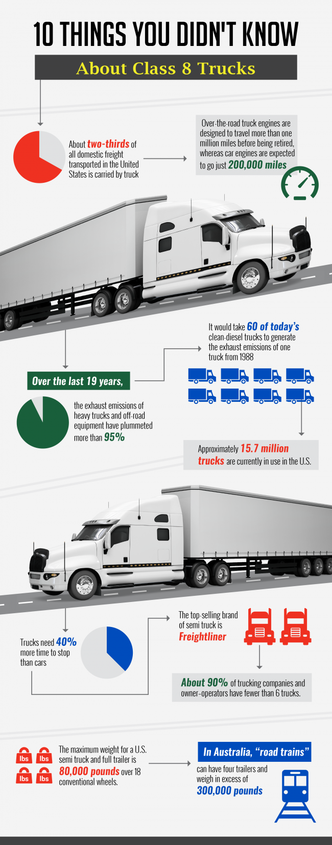 10 Things You Didn't Know About Class 8 Trucks