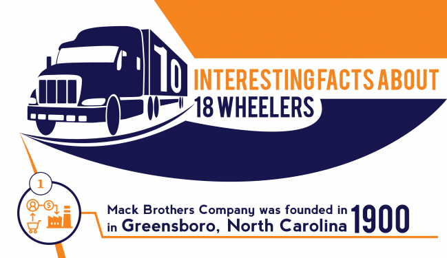INFOGRAPHIC: 10 Interesting Facts About 18 Wheelers