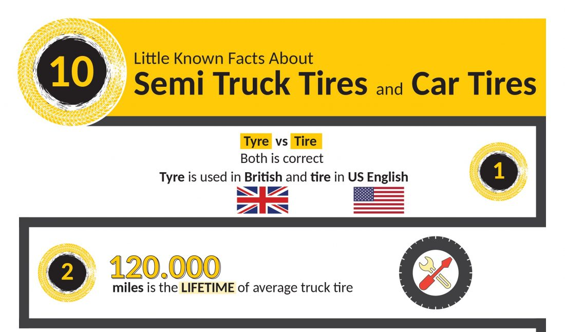 INFOGRAPHIC 10 Little Known Facts About Semi Truck Tires and Car Tires Cover Image