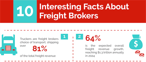 INFOGRAPHIC: 10 Interesting Facts About Freight Brokers